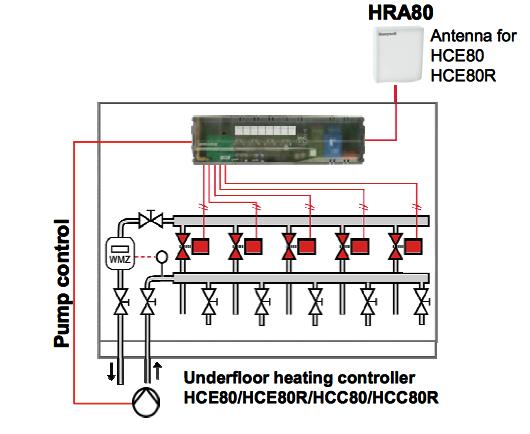 HCE80R apsildāmās grīdas vadības bloks (5+3 telpas)
