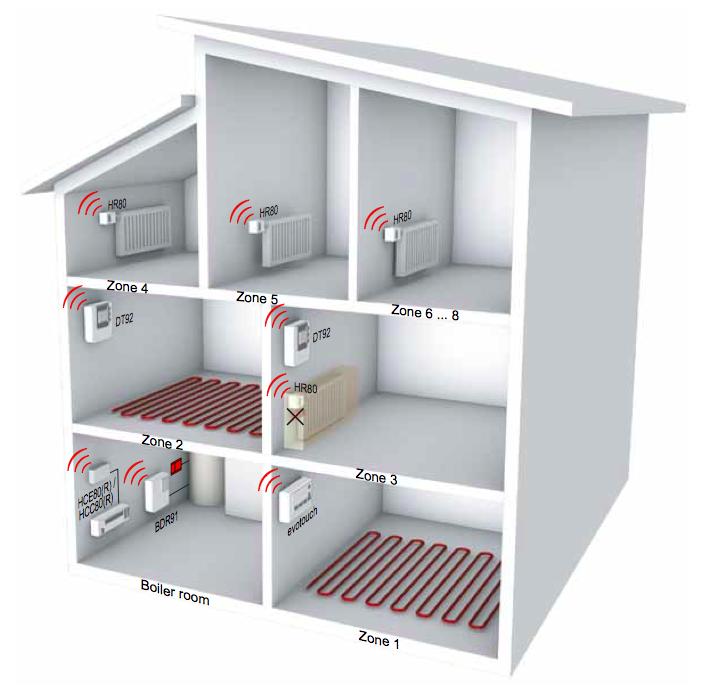 evohome komplekts 6 istabām, 2 telpas ar siltām grīdām, 4 ar radiatoriem, vadība no interneta - termoregulators