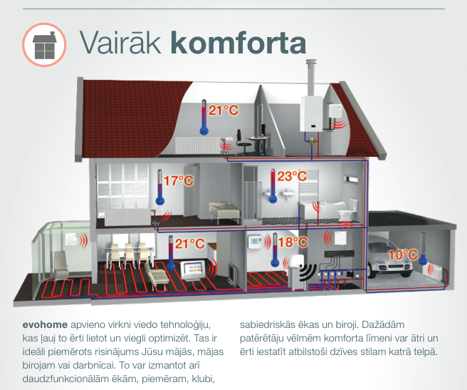 evohome komplekts 6 istabām ar siltām grīdām, vadība no interneta