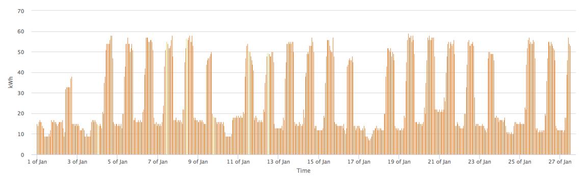 """Skaitītāju monitoringa sistēma """"EnergoDati"""" - skaitītāju nolasīšanas sistēma"""