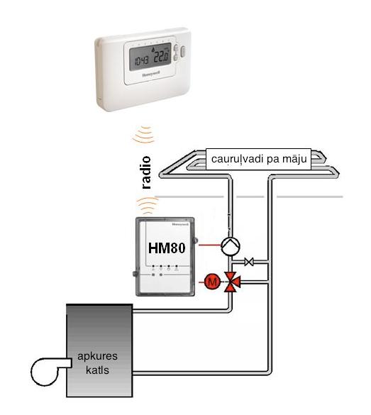 Lēts, vienkāršs un loģisks regulators apkures vārstiem HMC87