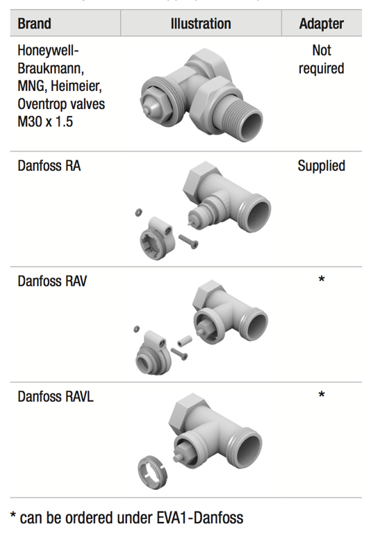 HR92 evohome adapteris EVA1-DANFOSS Danfoss vārstiem