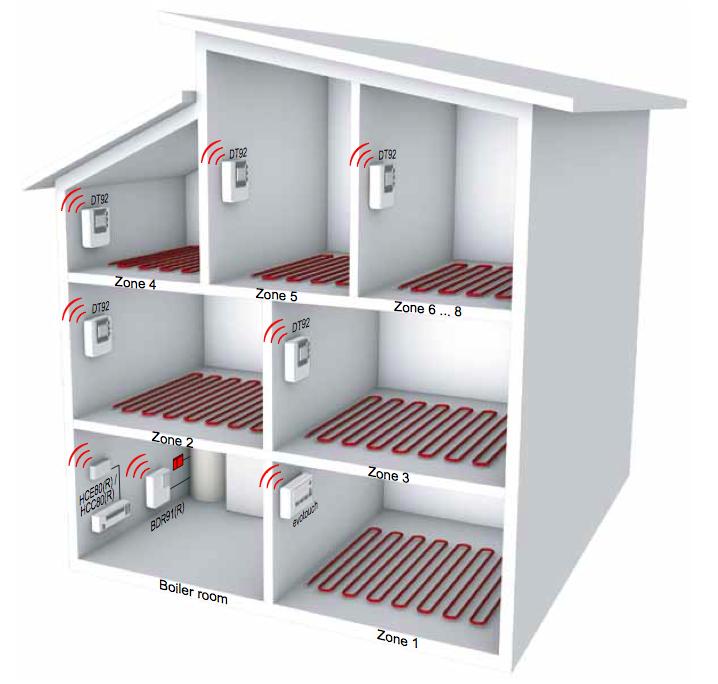evohome gudrā māja apkurei, komplekts 6 istabām ar siltām grīdām un katlam, vadība no telefona lietotnes