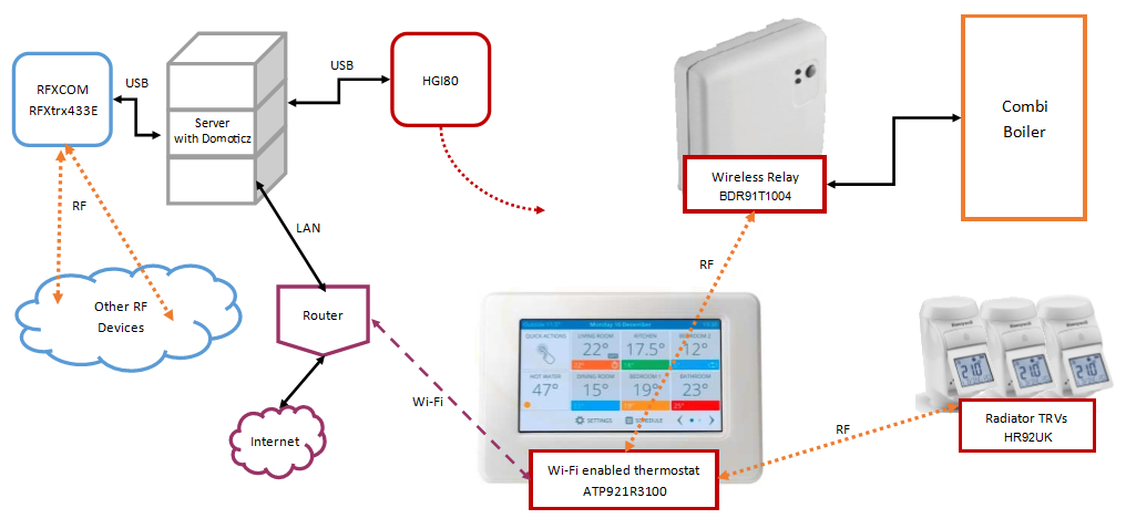 """HGI80 datu integrācijas modulis """"hakeriem"""""""