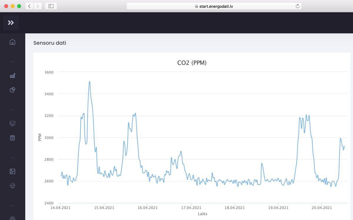 CO2 mērītājs sensors logeris ar ekrānu monitorings AirWitsCO2