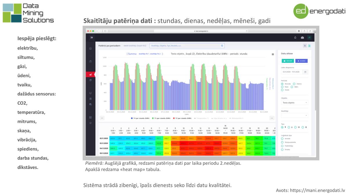"""Telemetrija jeb energoefektivitātes monitorings, energomonitorings - sistēma """"Energodati.lv"""" - skaitītāju nolasīšanas sistēma (izveidota Latvijā)"""